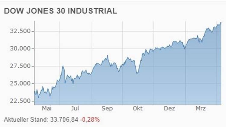 DowJones Aktien Index