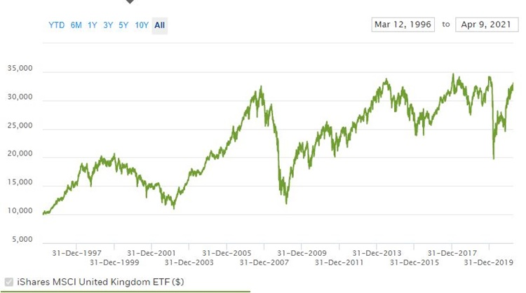 iShares MSCI United Kingdom Index Fund