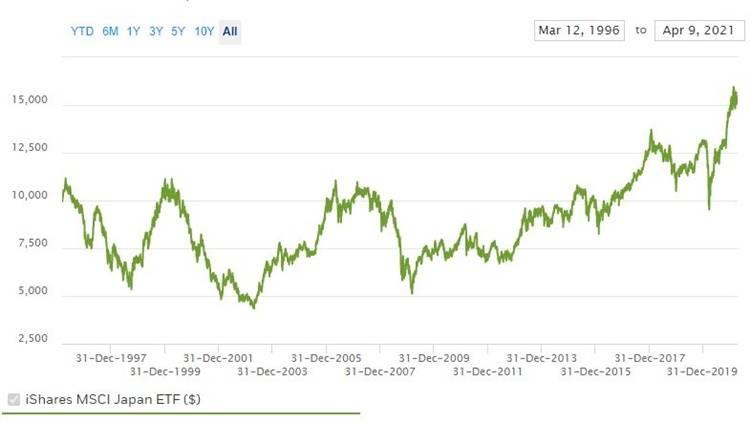 iShares MSCI Japan ETF